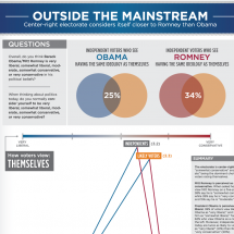 Outside the Mainstream Infographic