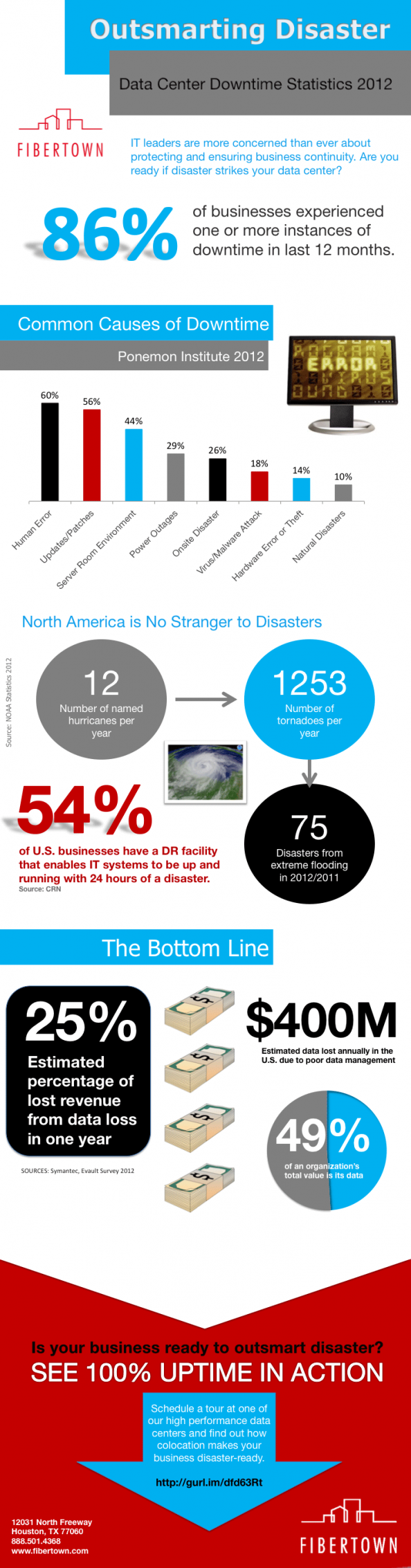 Outsmarting Data Center Downtime Infographic