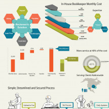 Outsourced Accounting Cost Benefit Infographic