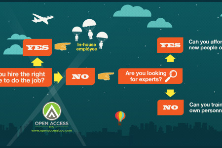 Outsourcing in house employees  Infographic