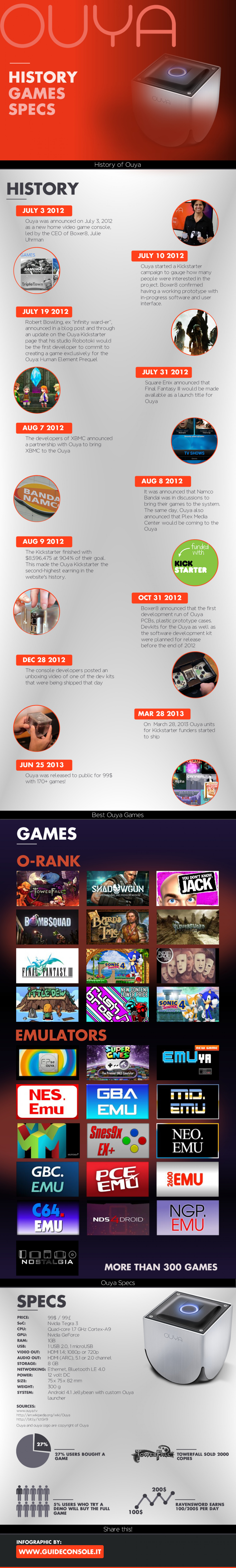 Ouya: Games, History, Data and Specs Infographic
