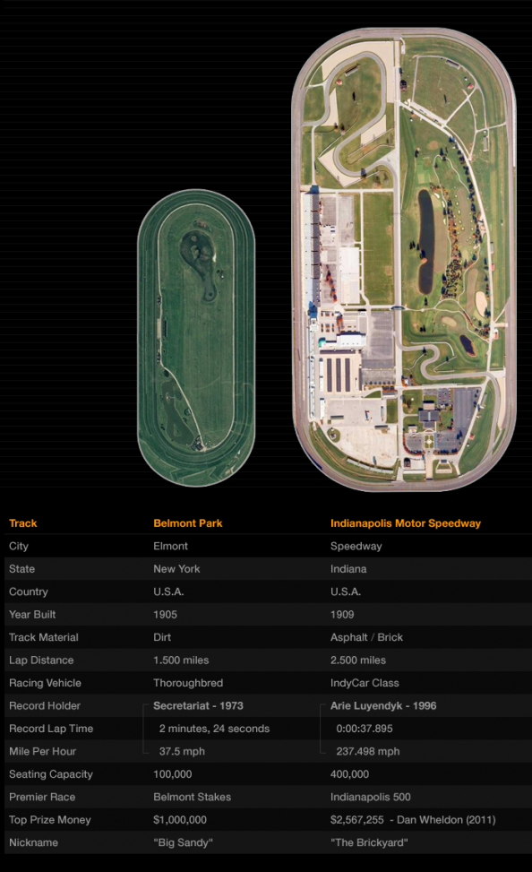 Oval Racing Track Comparison Infographic