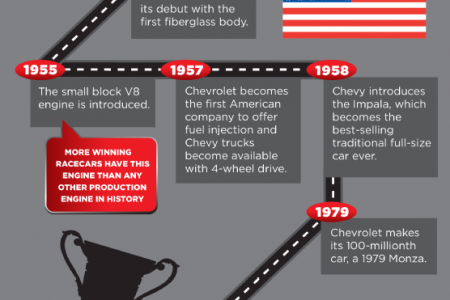 Over A Century of Evolution: Chevy Since 1911 Infographic
