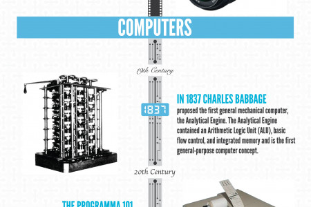 Over The Centuries: A Technology Timeline Infographic