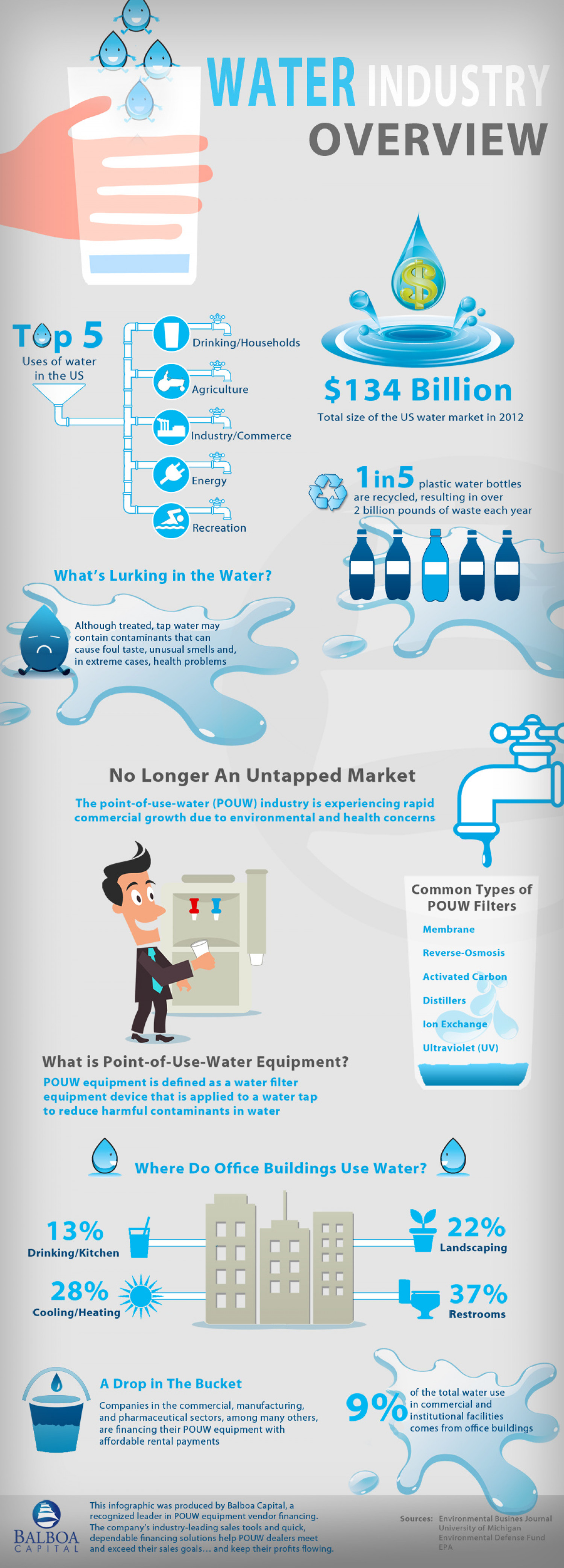 Over View Of Water Industry Infographic