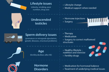 Overcoming Infertility: Solutions for Men Infographic