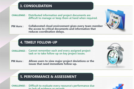Overcoming Project Management Challenges With PM Aura Infographic