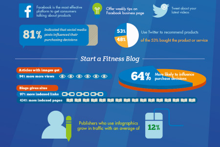 Overhaul Your Fitness Gym's Reputation Through Online Fitness Marketing Infographic