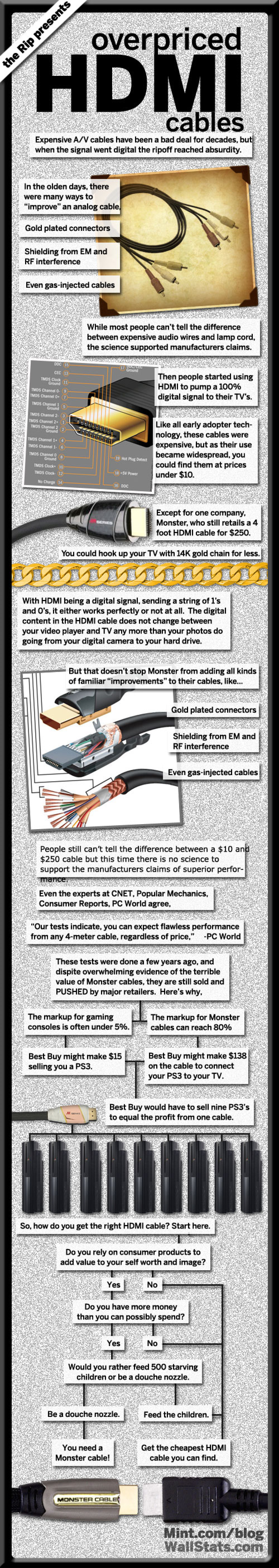 Overpriced HDMI Cables Infographic