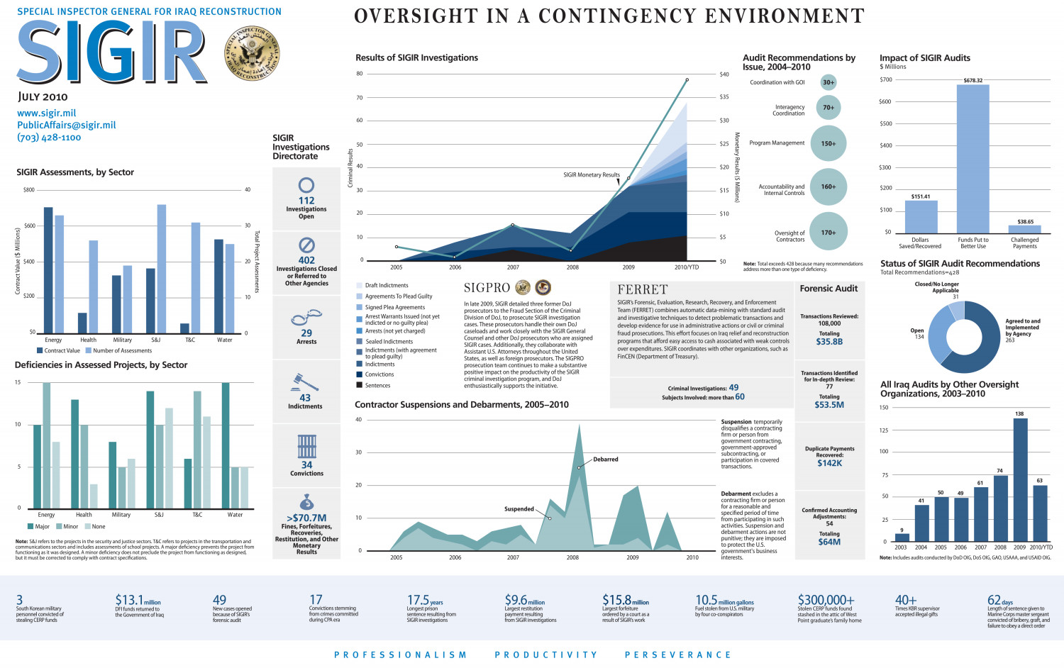 Oversight In A Contingency Environment Infographic