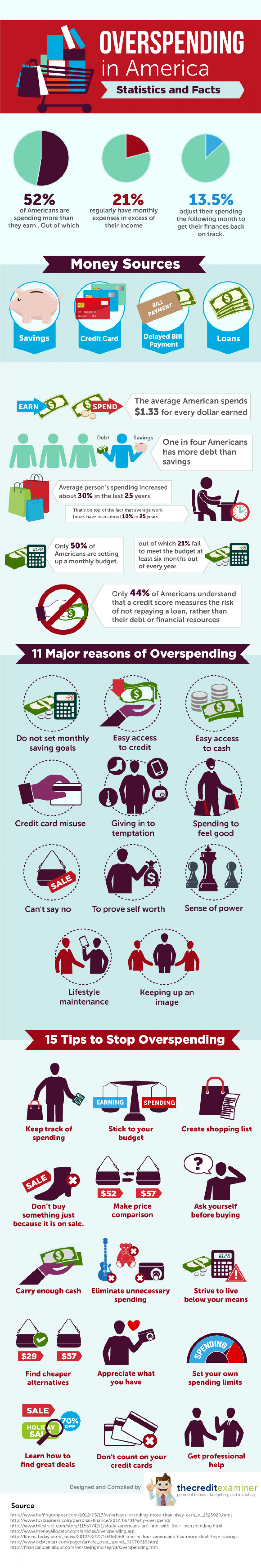 Overspending in America: Statistics and Facts Infographic
