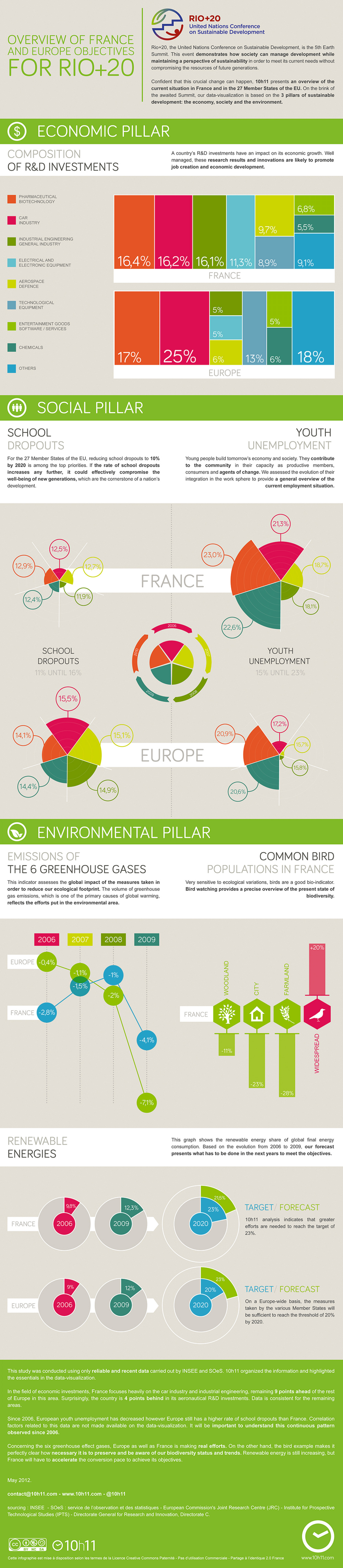 Overview of France and Europe objectives for Rio+20 Infographic