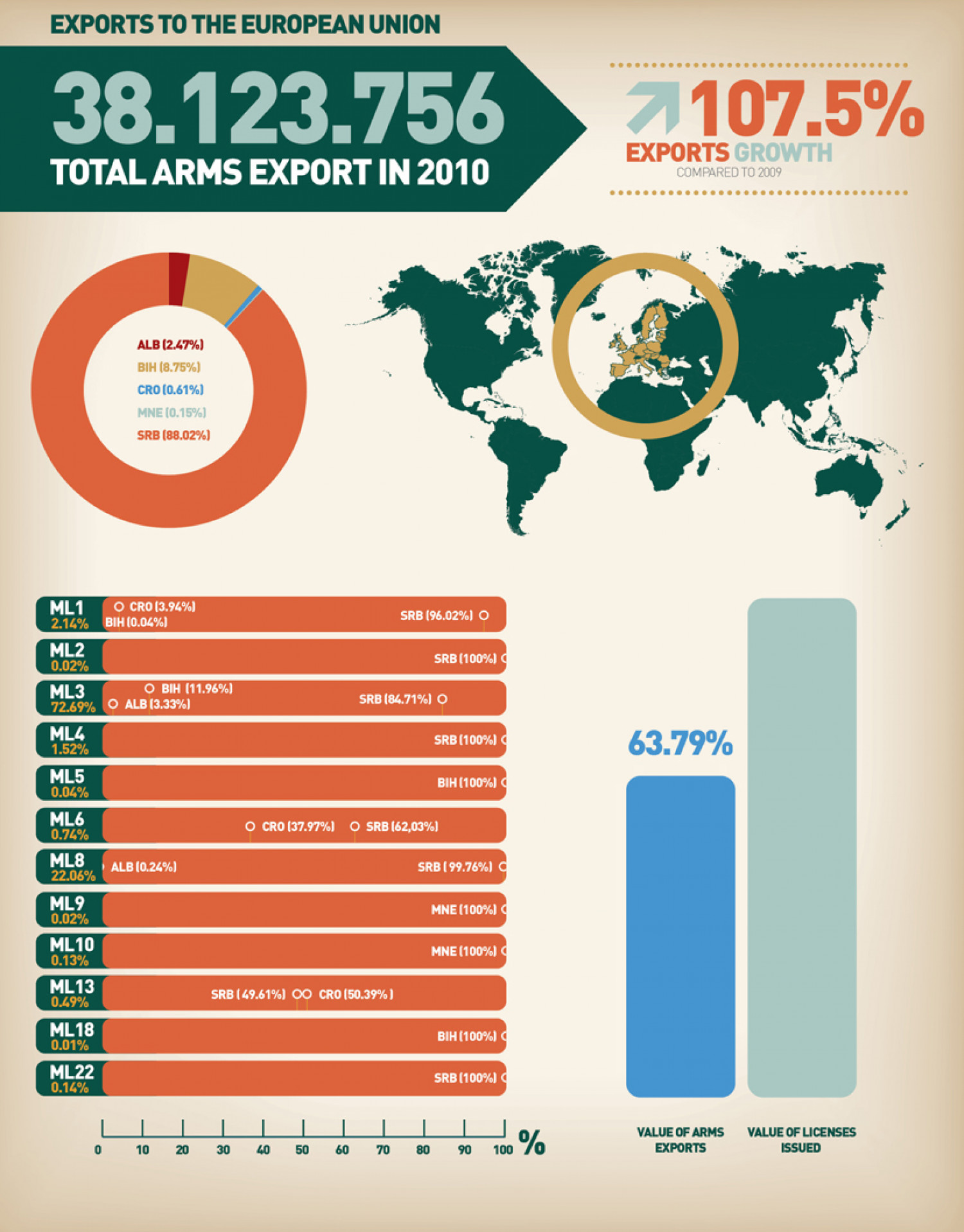 Overview of the Western Balkan Countries' Arms Exports to the European Union Infographic