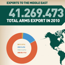 Overview of the Western Balkan Countries' Arms Exports to the Middle East Infographic