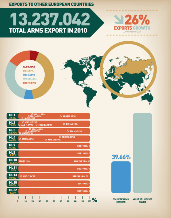 Overview of the Western Balkan Countries Arms Exports to the other european countries Infographic