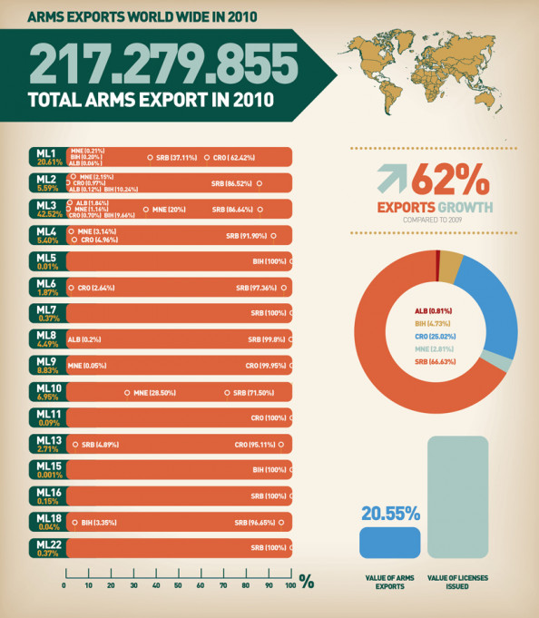Overview of the Western Balkan Countries Arms Exports World Wide  Infographic