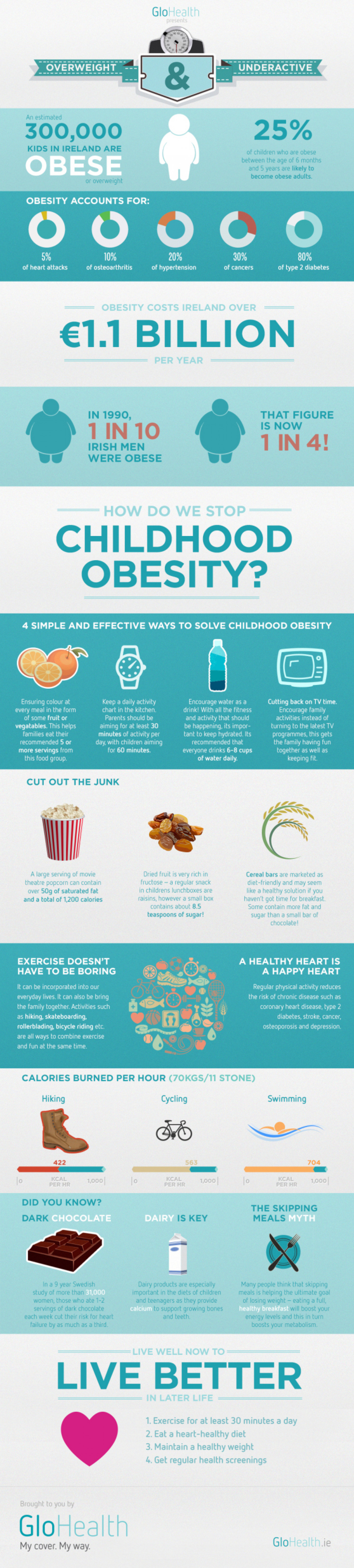 Overweight and Underactive Infographic