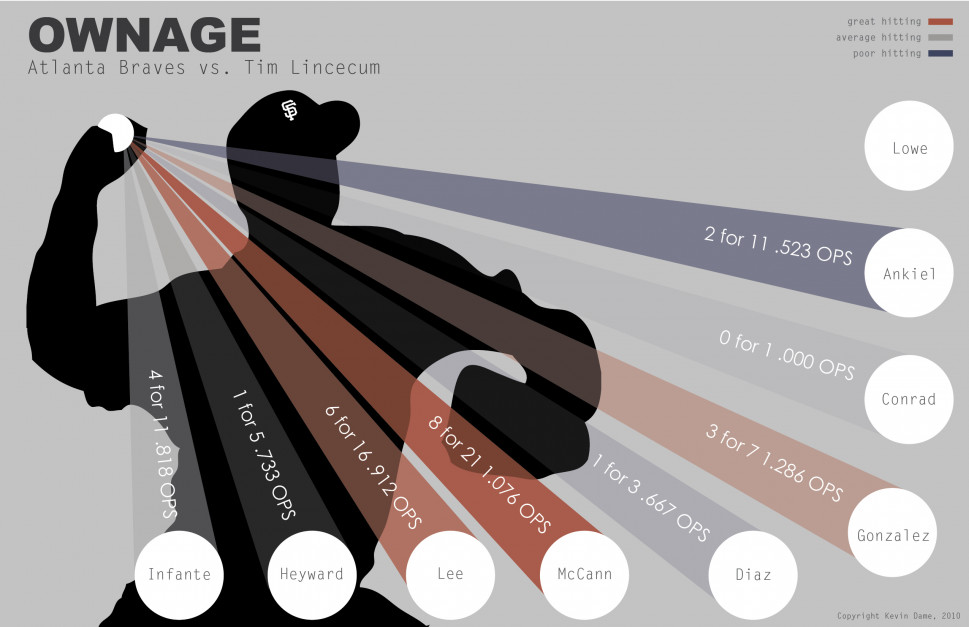 Ownage Infographic