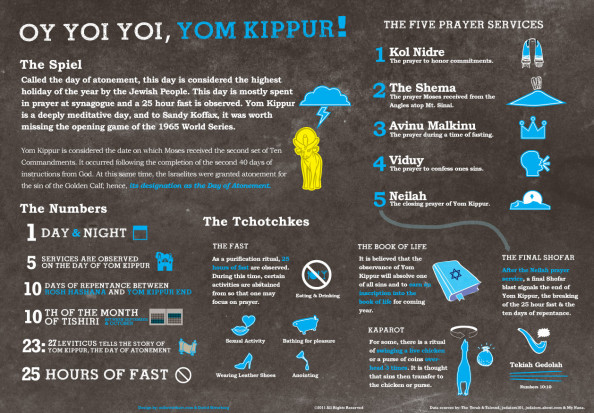 Oy yoi yoi Yom Kippur Infographic