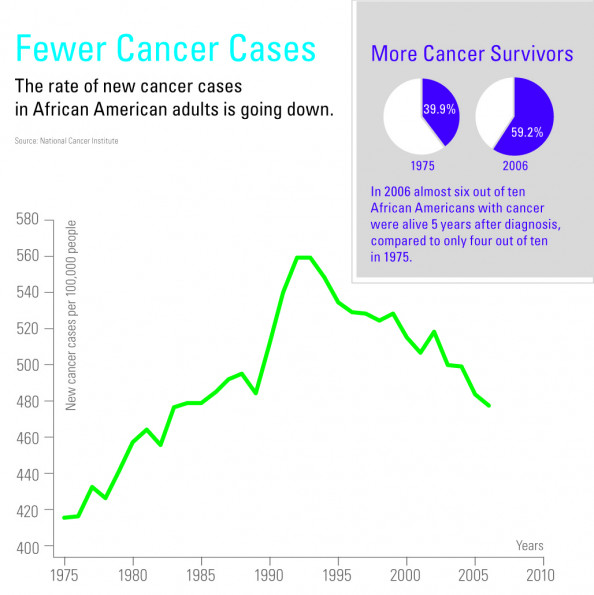 Ozioma News Survivorship Infographic