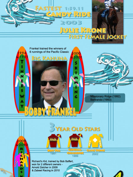 Pacific Classic Makes Waves Infographic