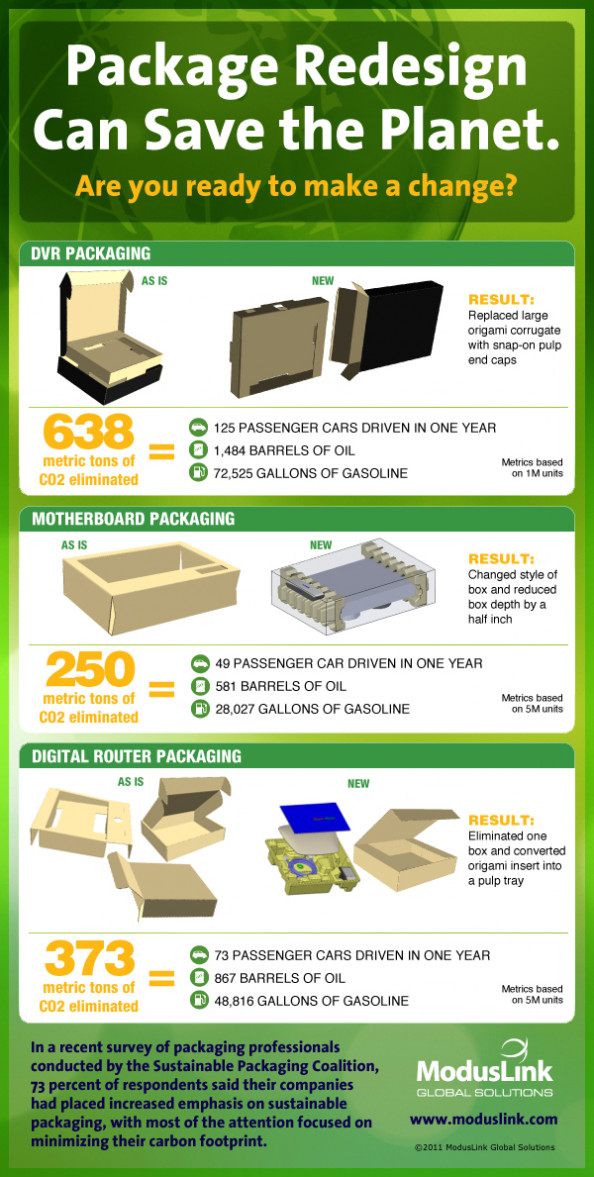 Package Redesign Can Save the Planet Infographic