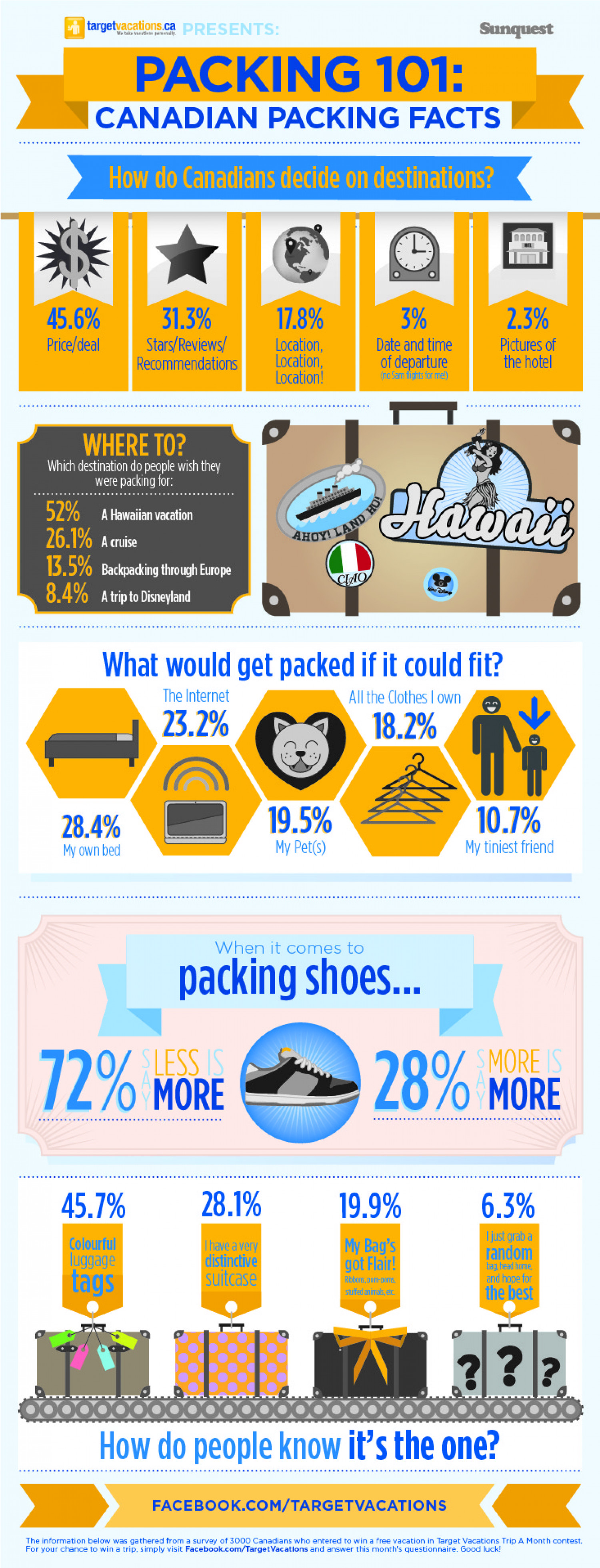 Packing 101: Canadian Packing Facts Infographic
