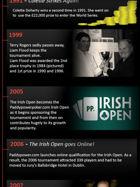 Paddy Power: Irish Open Poker Tournament Infographic
