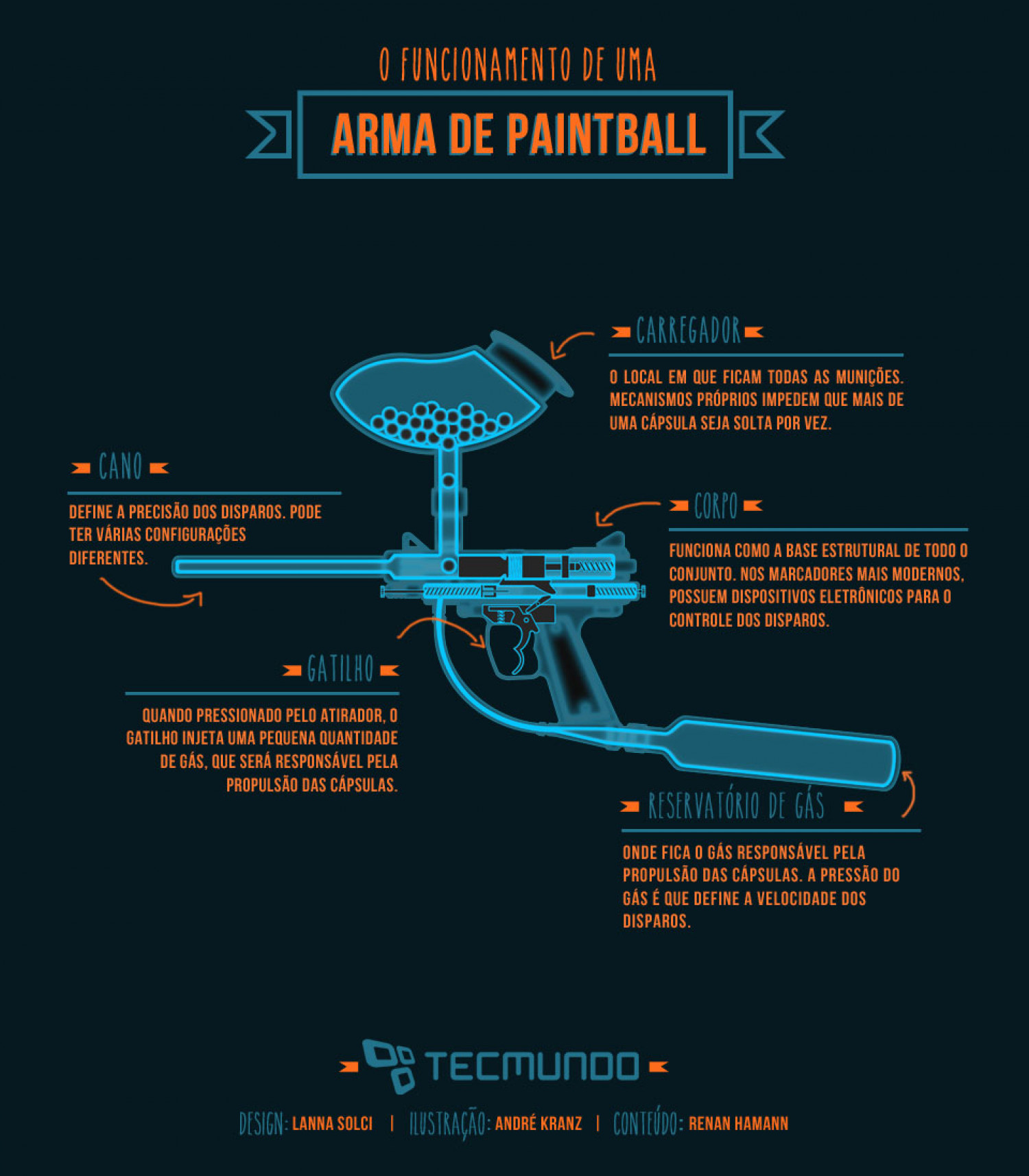 Paintball gun Infographic