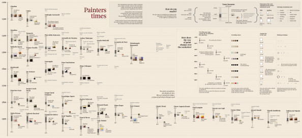 Painters&#039; time (English) Infographic