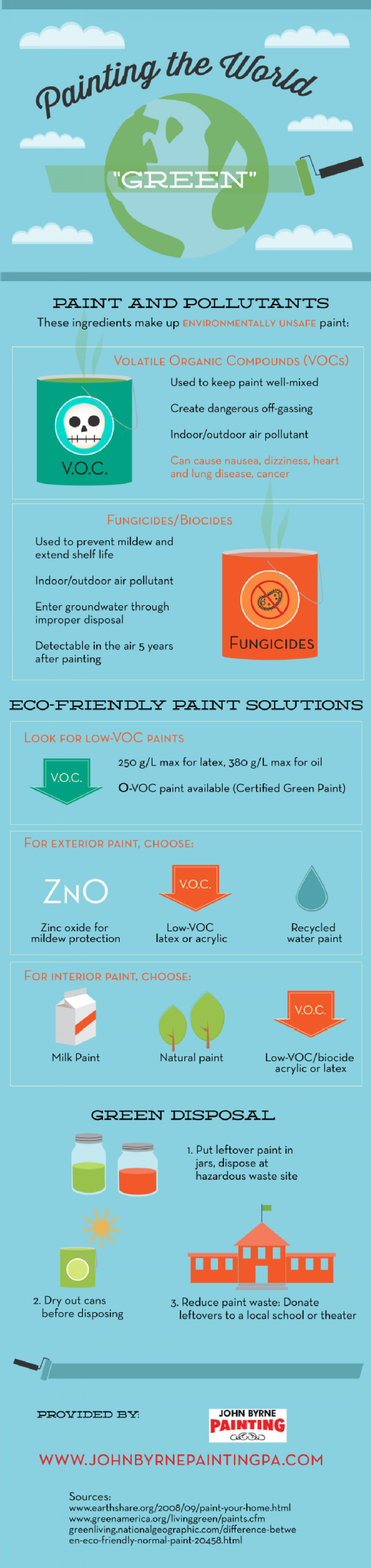 "Painting the World ""Green"" Infographic"