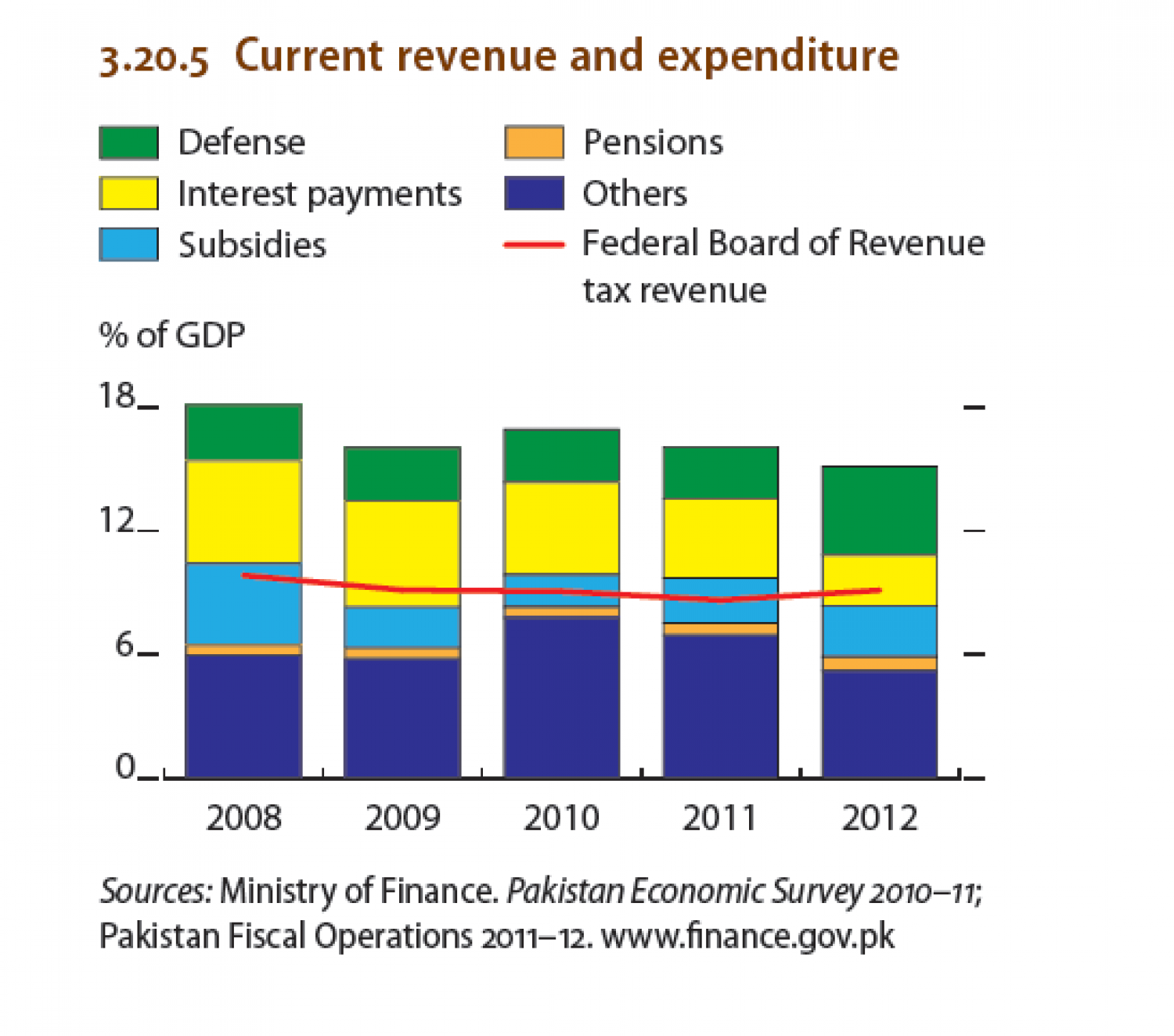 Pakistan - Current revenue and expenditure Infographic