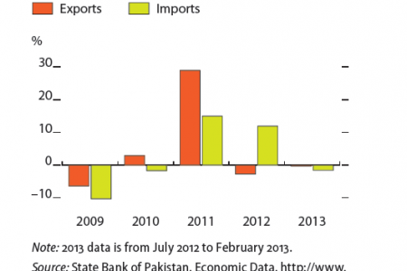 Pakistan : Growth in exports and import Infographic
