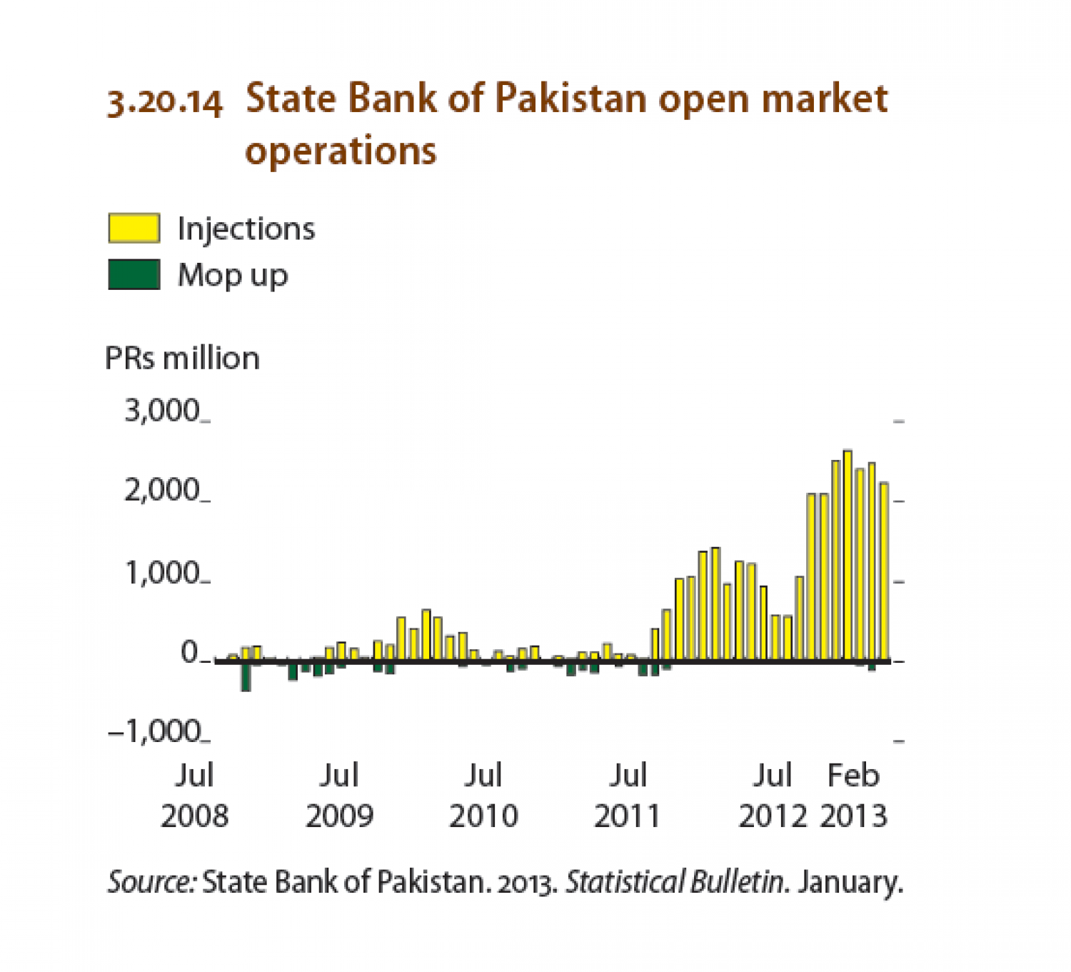 Pakistan - State Bank of Pakistan open market operations Infographic
