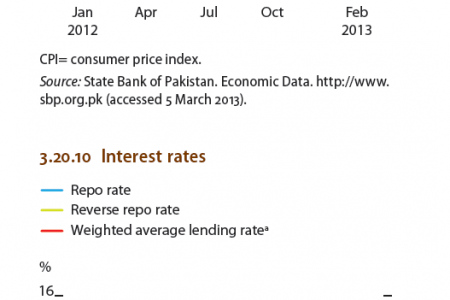 Pakistan - Weighted contribution to CPI imflation,  Interest rates Infographic