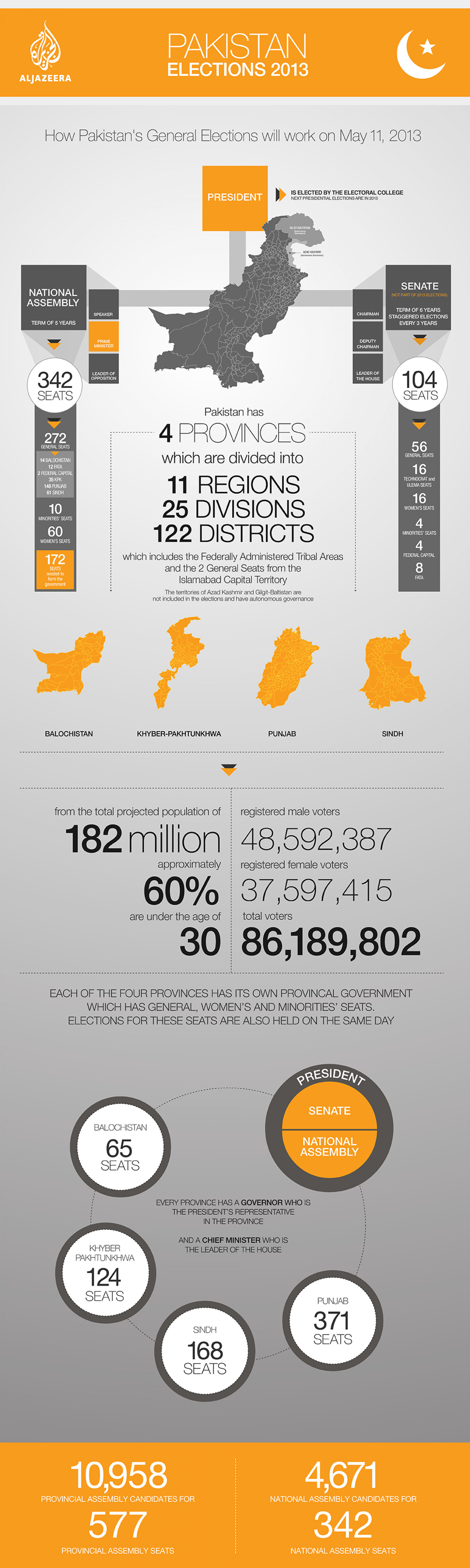 Pakistan Elections 2013 Infographic