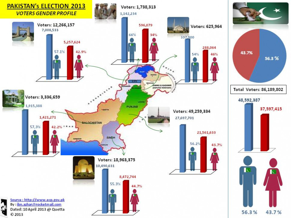 Pakistan's Election 2013-Gender profile | Visual.ly