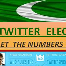 Pakistan's Politicans Tweet-wise Infographic