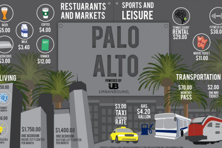 Cost of living in Palo Alto Infographic