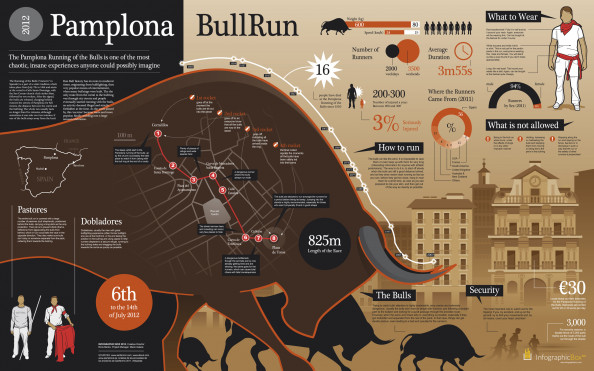 Pamplona bull Run 2012 Infographic