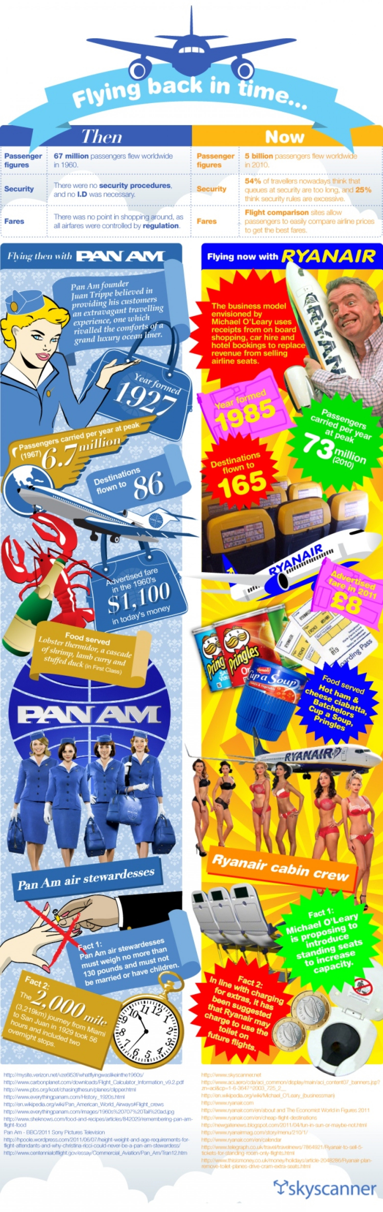 Pan AM VS Ryanair - Flying Back in Time Infographic