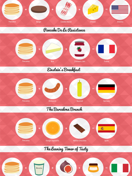 Pancakes Of The World Infographic