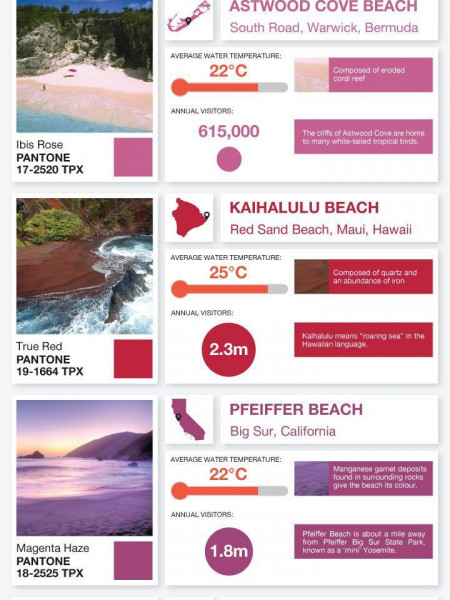 Pantone Guide To Beaches  Infographic