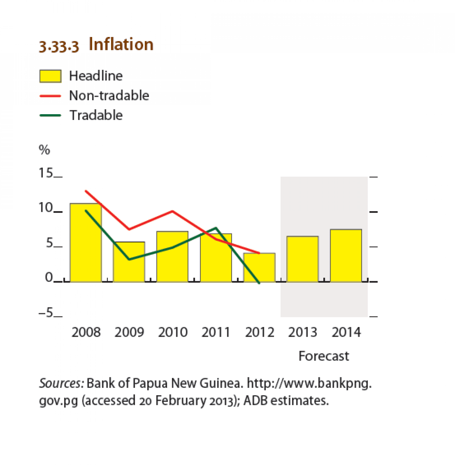 Papua New Guinea : Inflation Infographic