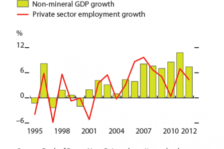 Papua New Guinea : Non-mineral GDP and emloyment growth Infographic