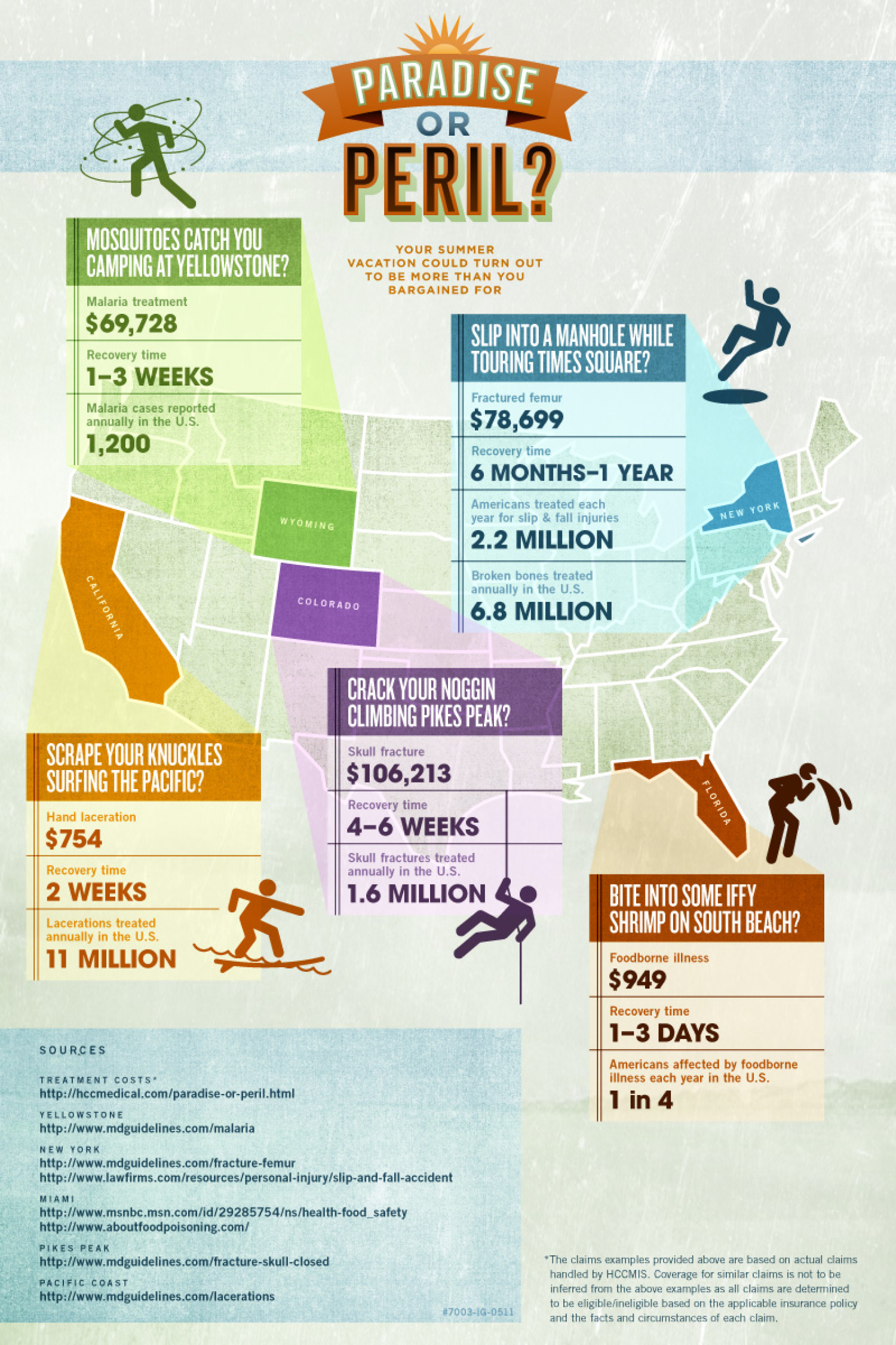 Paradise or Peril - America Infographic