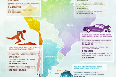 Paradise or Peril - South America Infographic