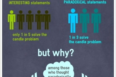 paradoxical thinking A recent survey conducted by the global management consulting firm accenture, highlights the human tendency to at times claim to want something that, in reality, we are unwilling to put effort toward achieving more than 3,200 people who plan to buy health insurance on one of the state-based health.