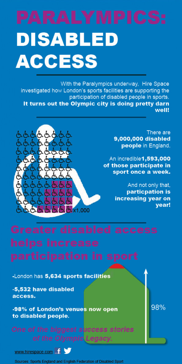 Paralympics: Disabled Access  Infographic