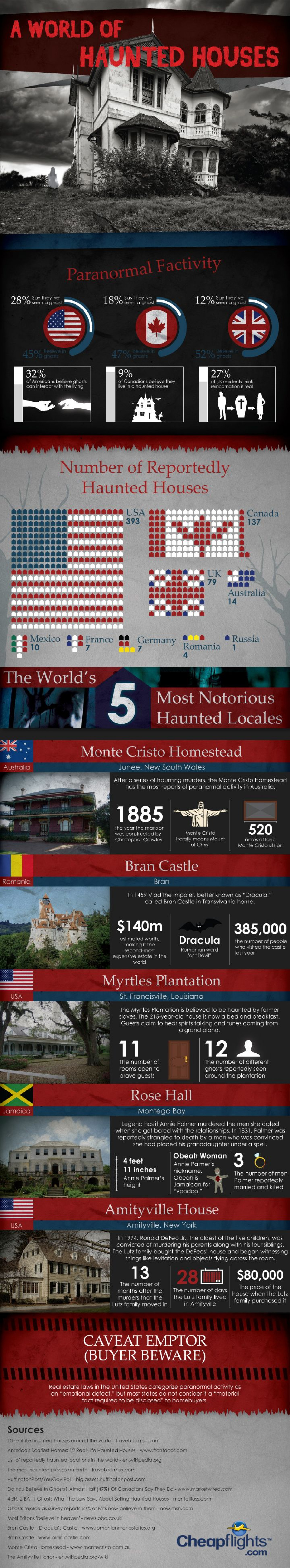 Paranormal Fact-ivity: A World Of Haunted Houses Infographic
